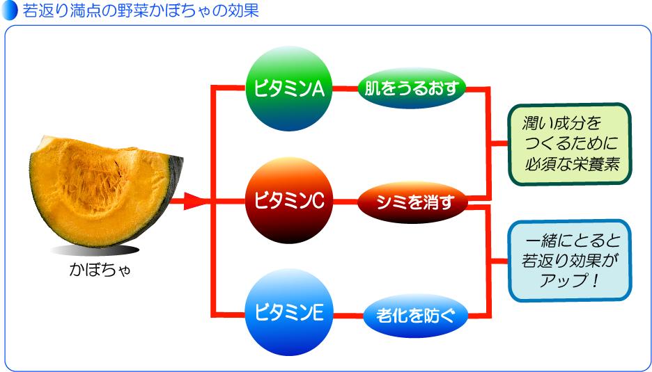 かぼちゃの栄養説明図