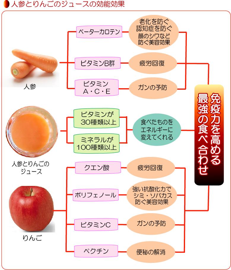ニンジンとりんごのジュースの効能効果
